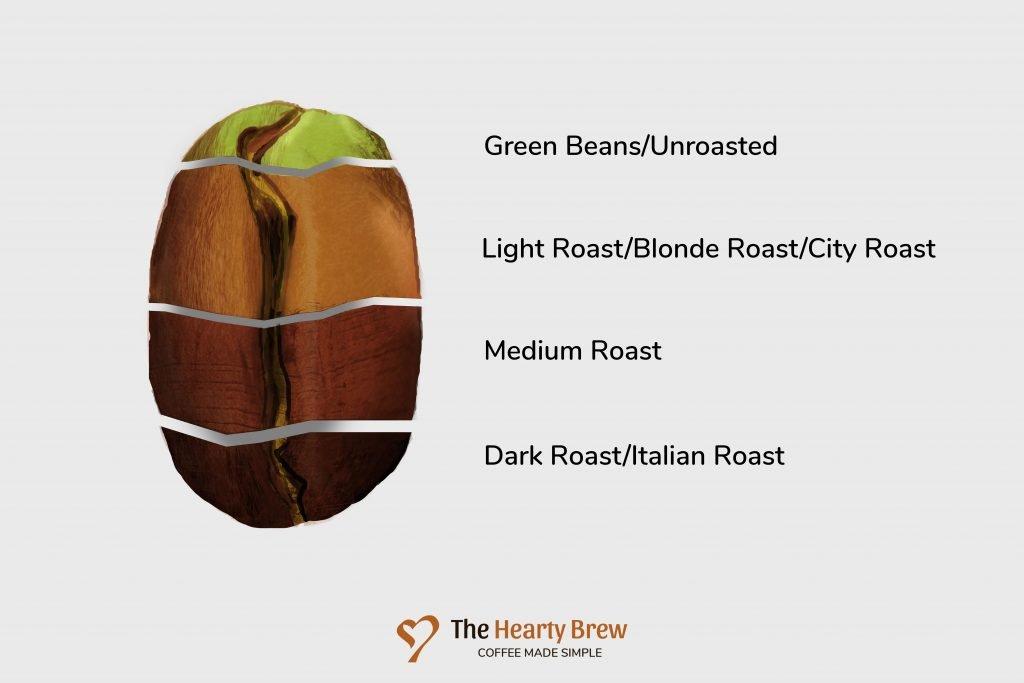 A coffee bean's roast profile and colour for espresso
