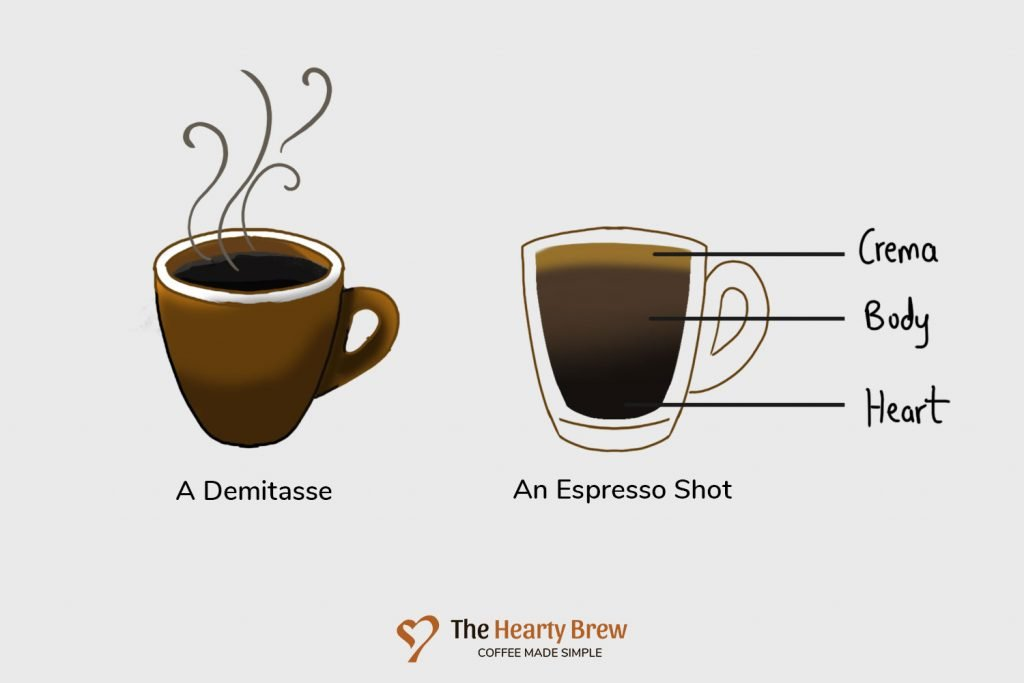 The anatomy of an espresso shot in a demitasse cup