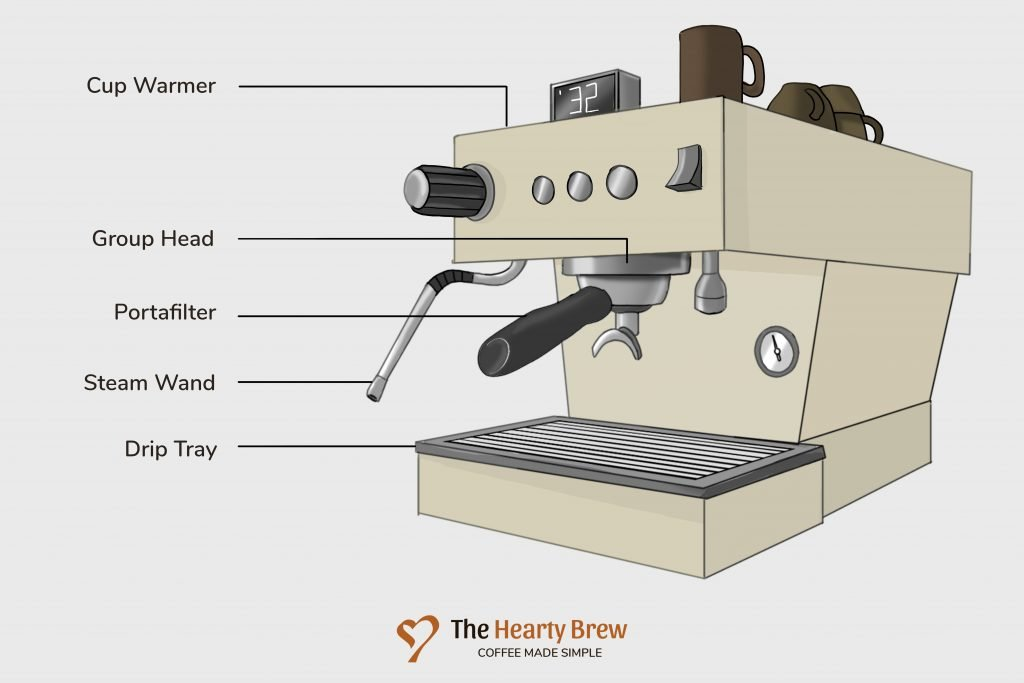 Parts of an espresso machine labelled and explained