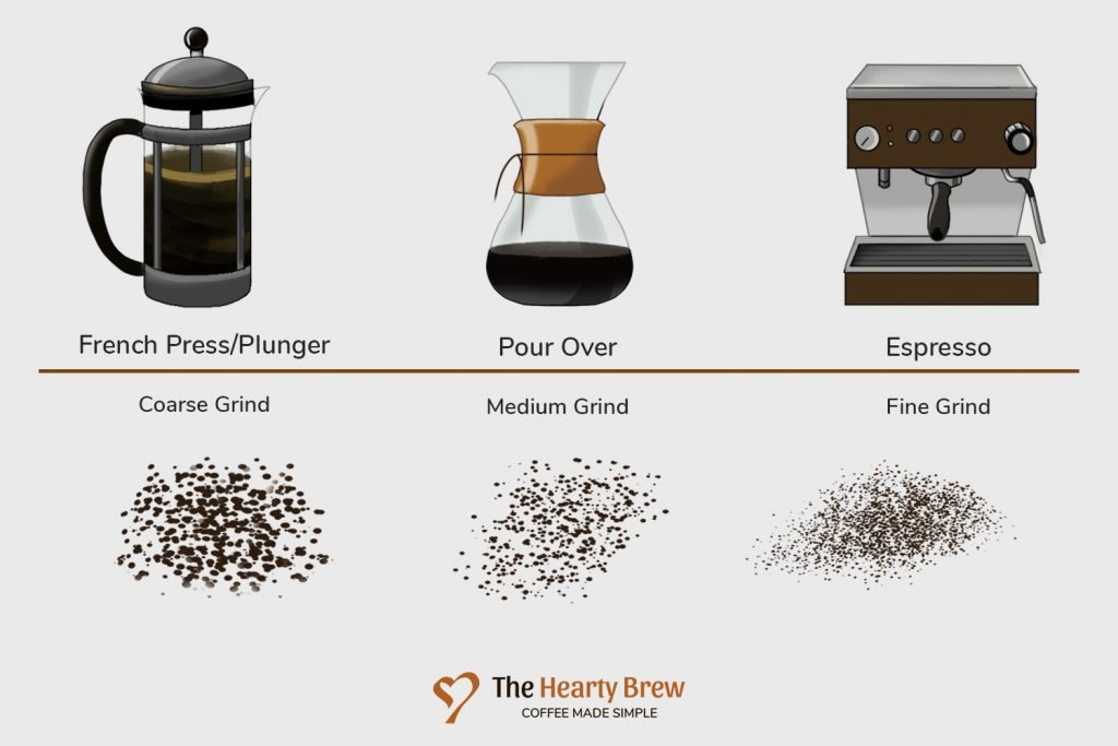 Grind size of french press vs pour-over vs espresso