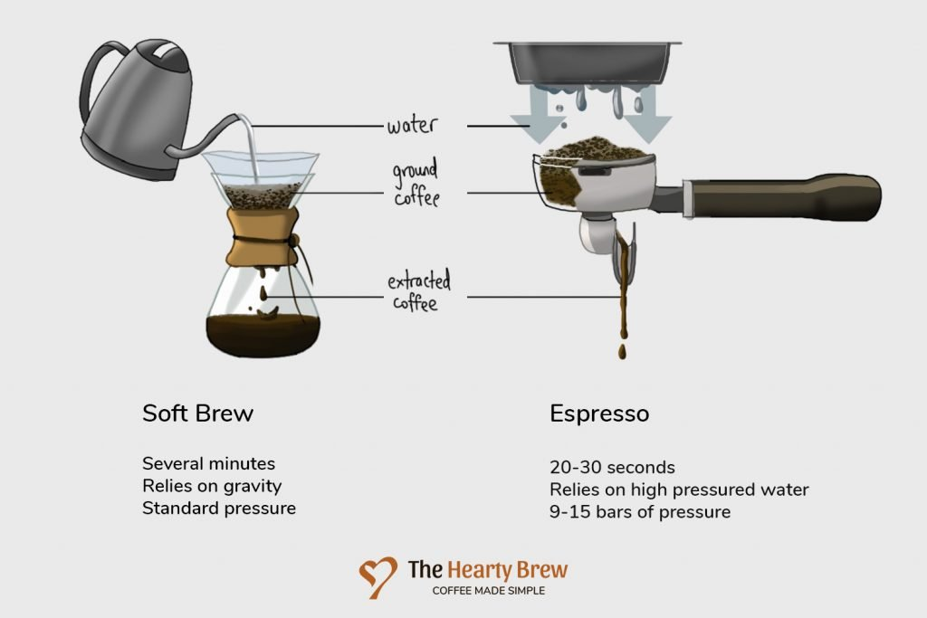 a diagram illustrating what is espresso