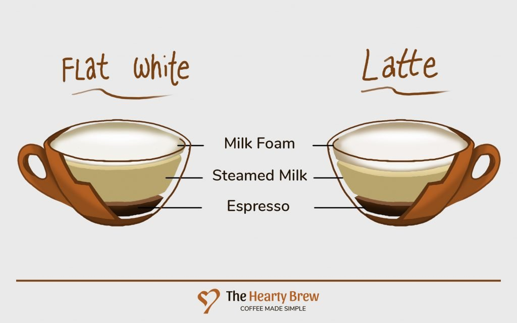 foam level comparison of a flat white and a latte