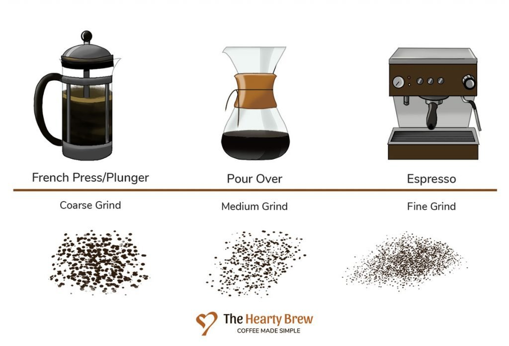 drawing of the various grind sizes needed for different coffee brew methods