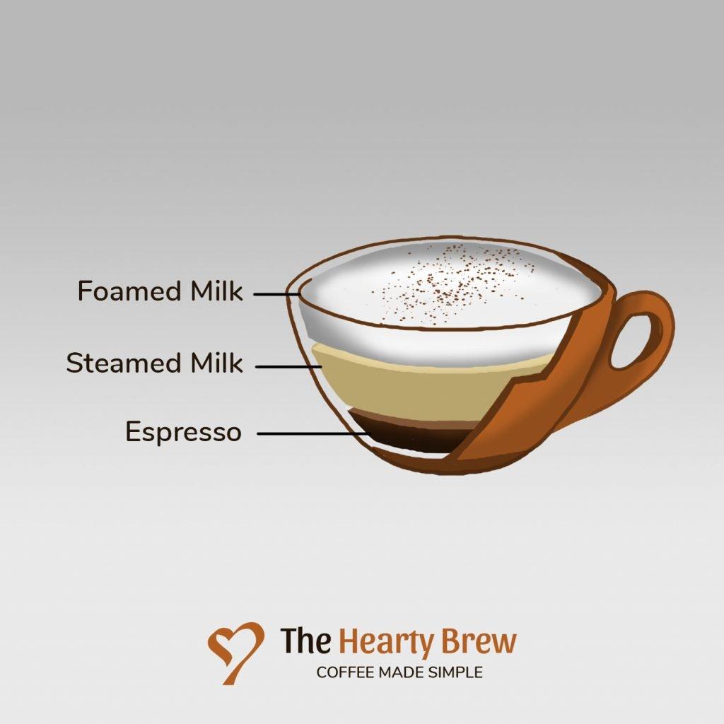 diagram of a cappuccino