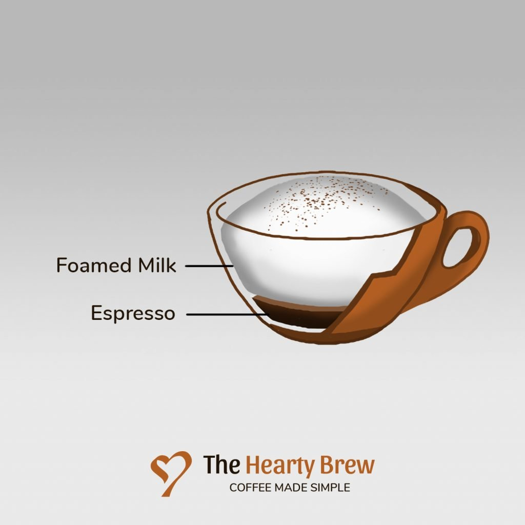 diagram of a dry cappuccino