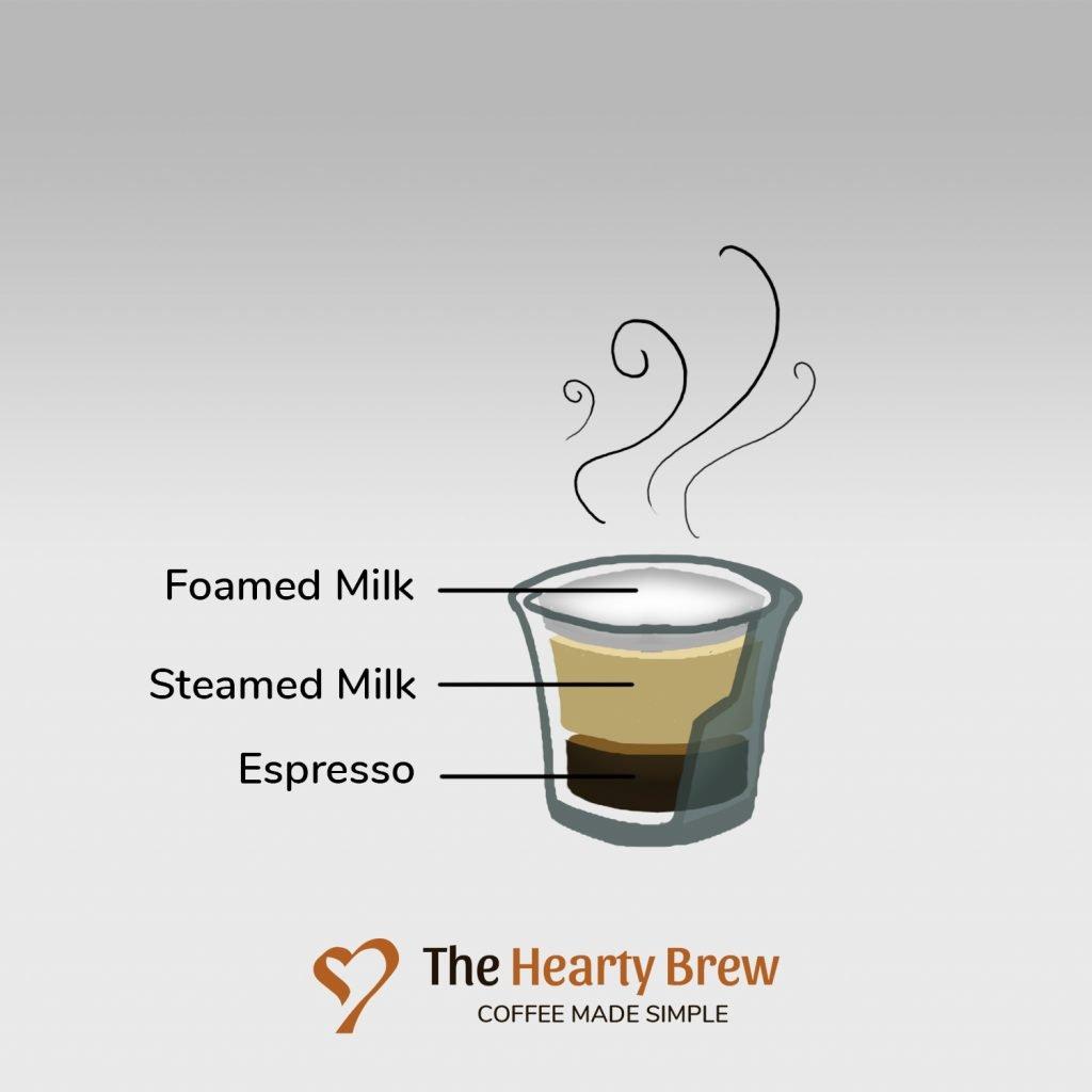 diagram of a piccolo latte