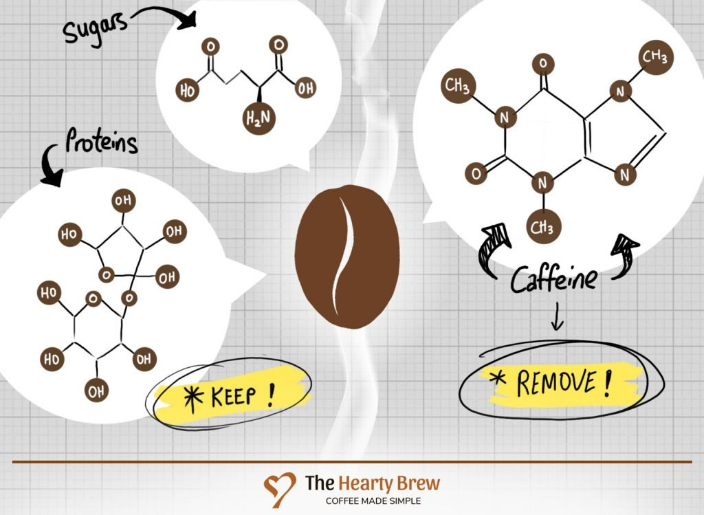 how is decaf coffee made
