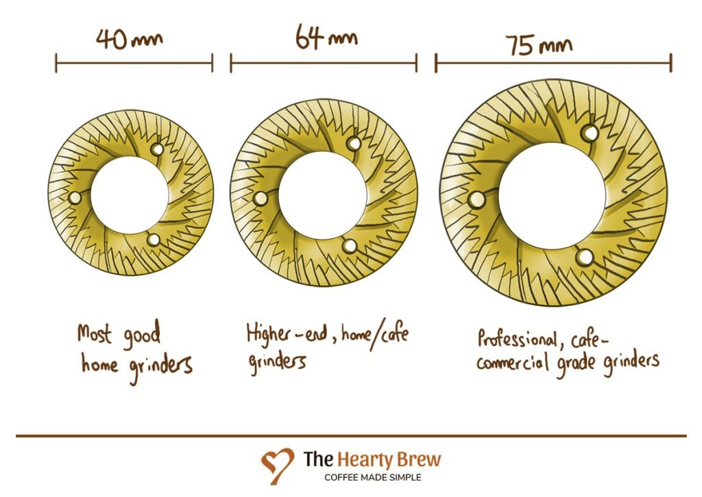 drawing of 3 common grinder burr sizes