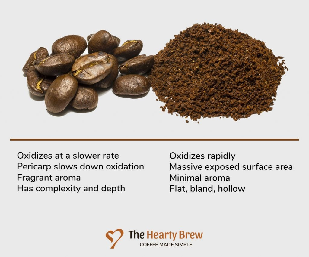 a summary table comparing whole beans to pre-ground coffee