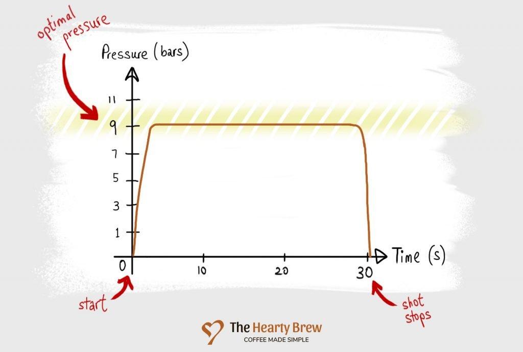a pressure profile graph with no pre-infusion