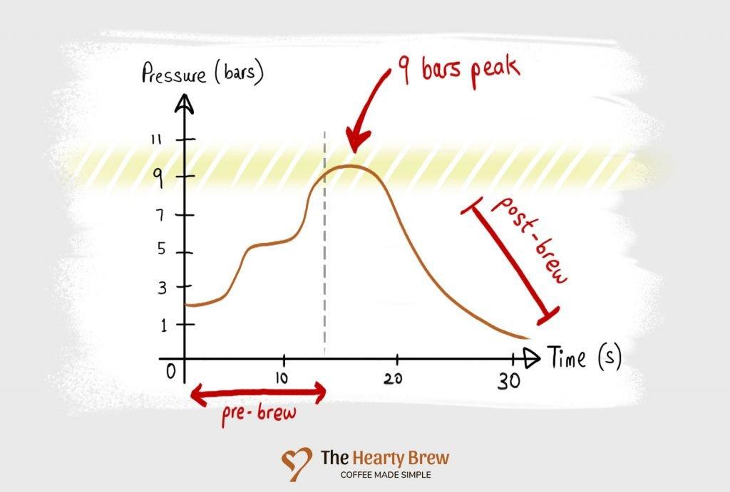 a wacky pressure profile graph