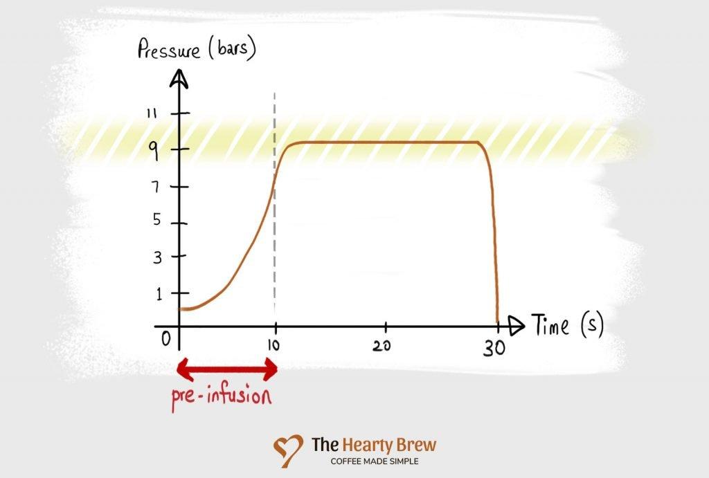 a pressure profile graph with pre-infusion